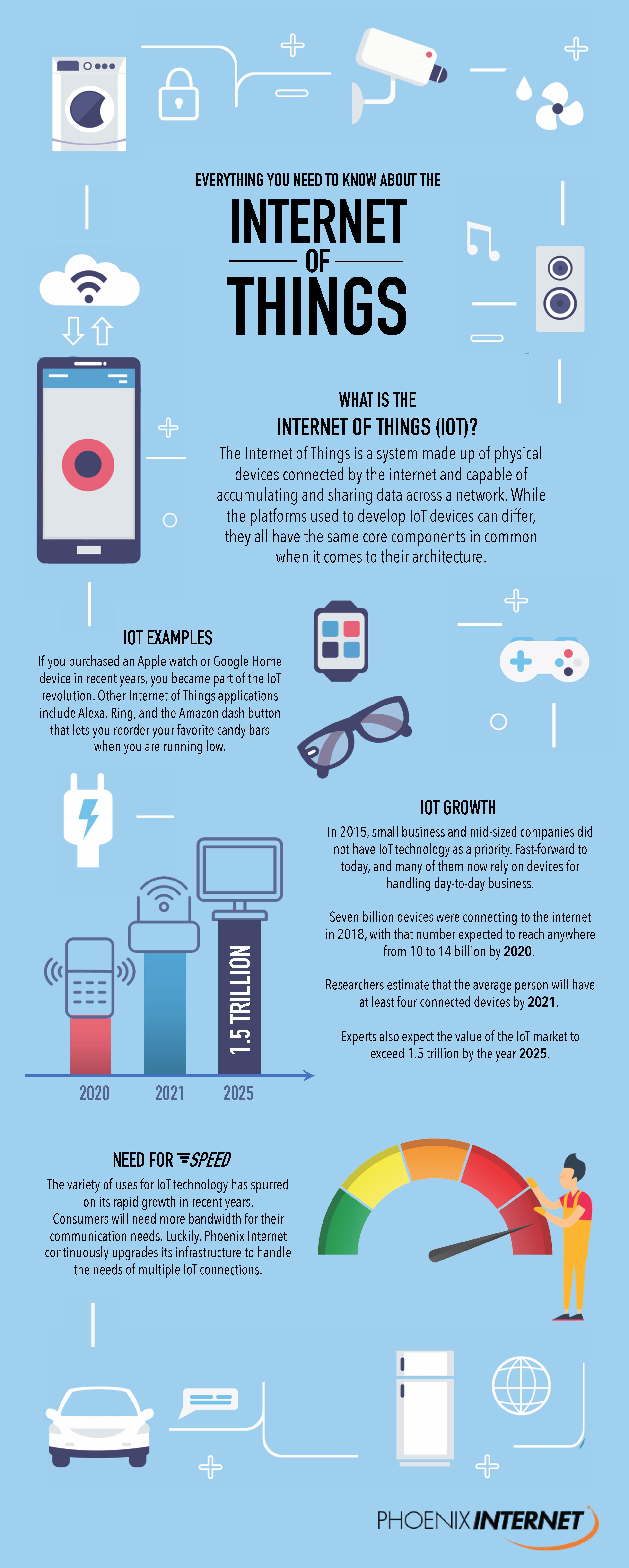 Everything You Need to Know About the Internet of Things