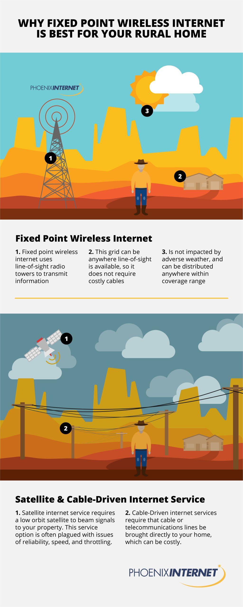 fixed wireless internet, rural internet options, internet options for rural areas, rural internet providers